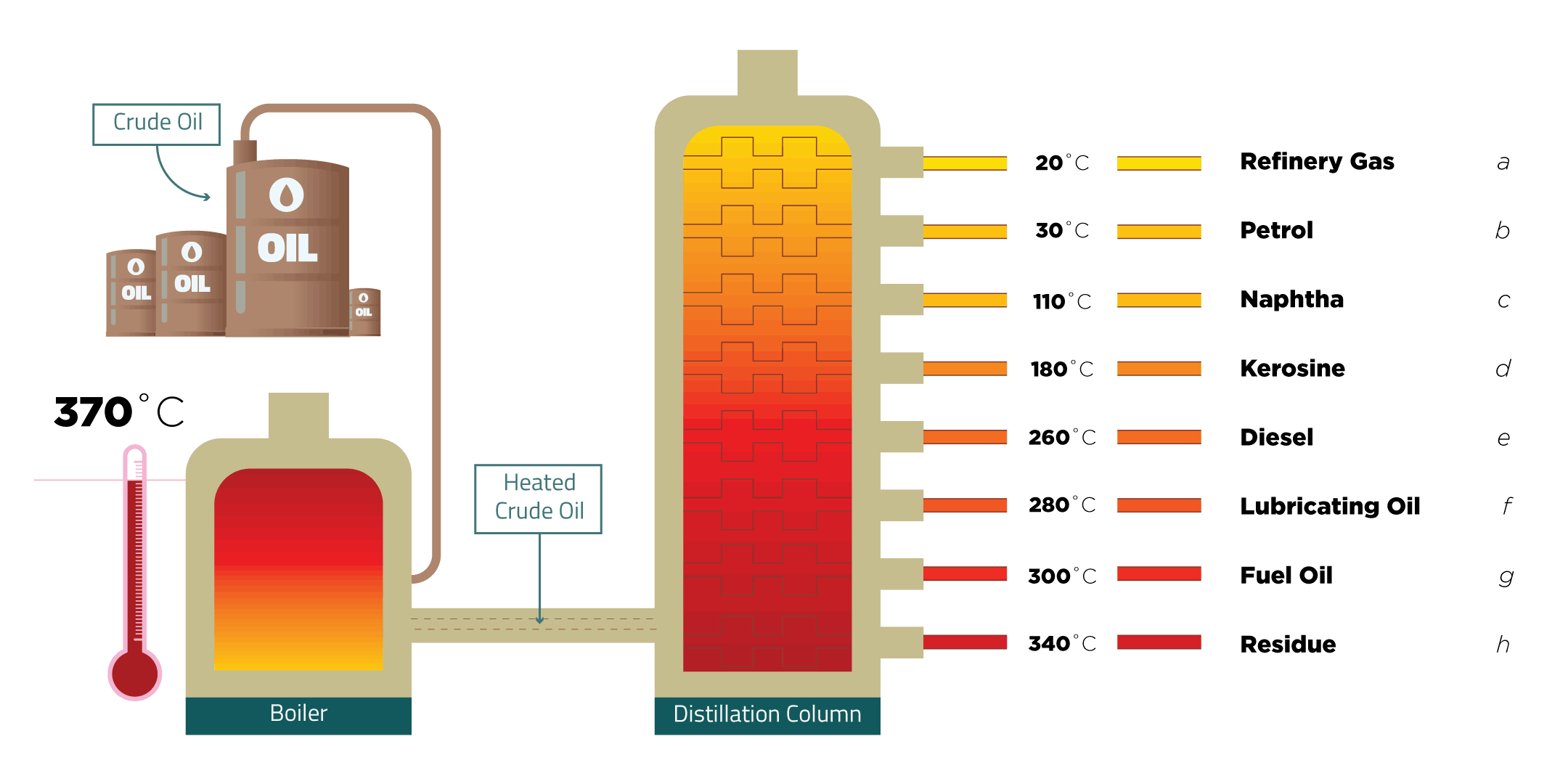 distillation questions By 1976, distillation accounted for nearly 3% of the us energy consumption •mostly in petroleum refineries binary distillation is simplest & most well.