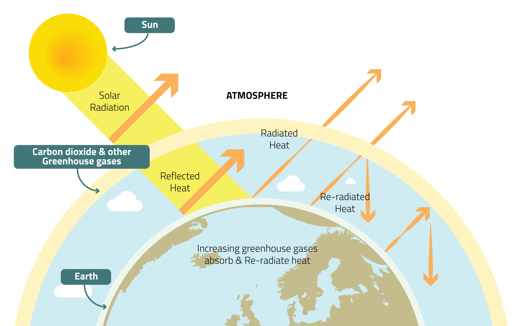 Environment learning about air quality greenhouse effect pooptronica Choice Image